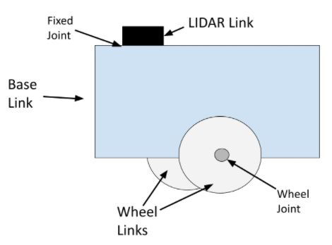 mobile-robot-joints-links